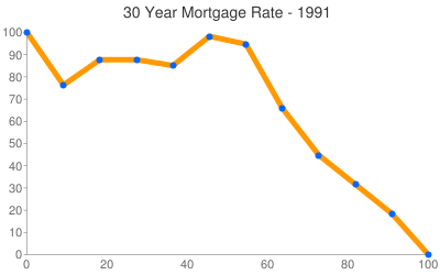 Vermont Mortgage Rates